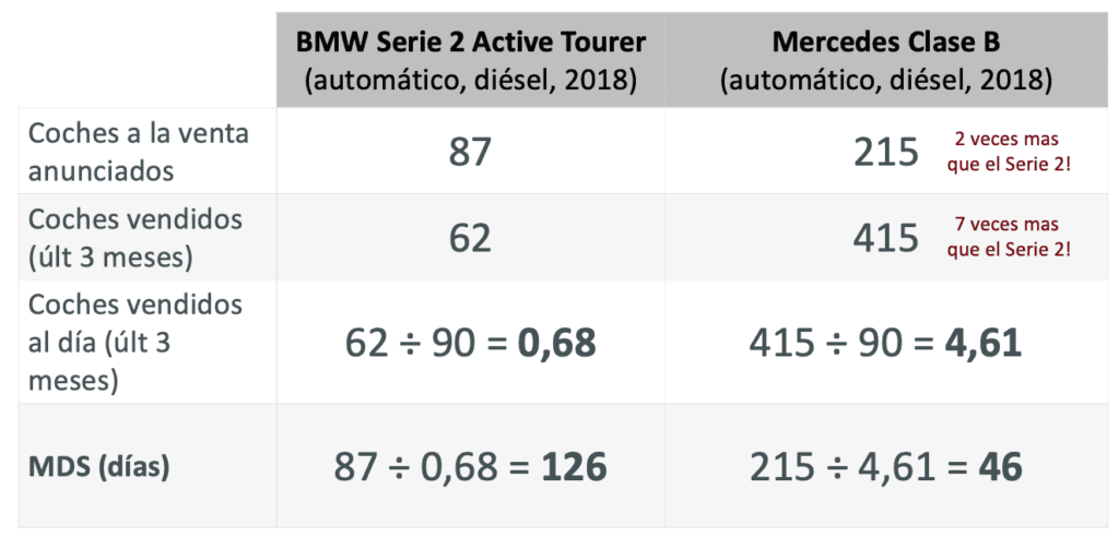 Comparativa entre dos coches y su MDS