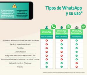Infografía de los distintos tipos de WhatsApp