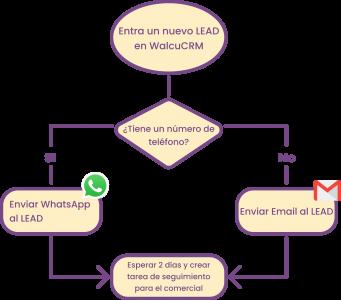 Ejemplo de regla automática de Walcu CRM para concesionarios y compraventas
